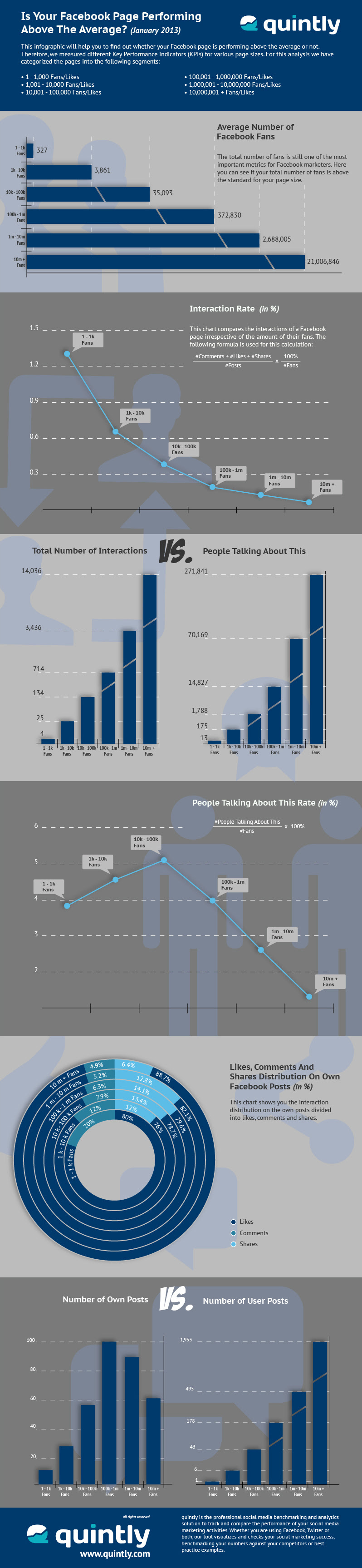 quintly Infographic: Is Your Facebook Page Performing Above The Average For January 2013