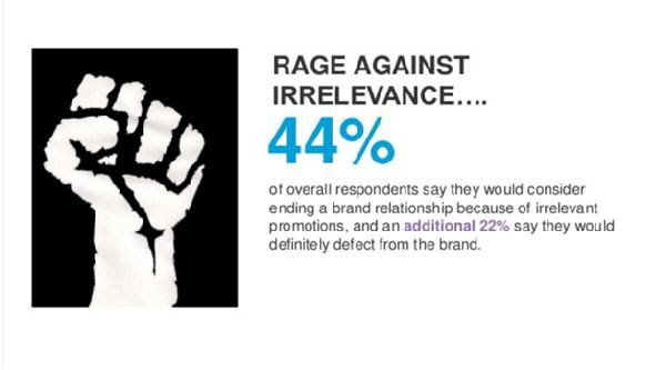 Rage against irrelevance