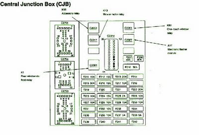 Cars And Technology 2001 Ford Taurus Fuse Box