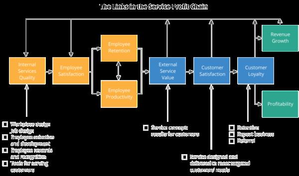 service-profit-chaindiagram-1024x605