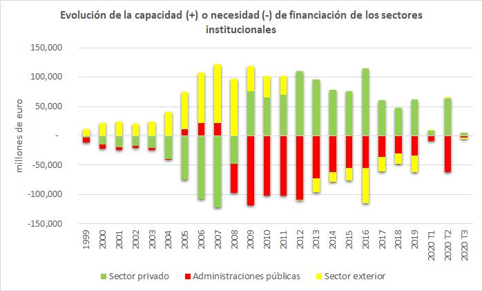 Balances sectoriales 2020T3