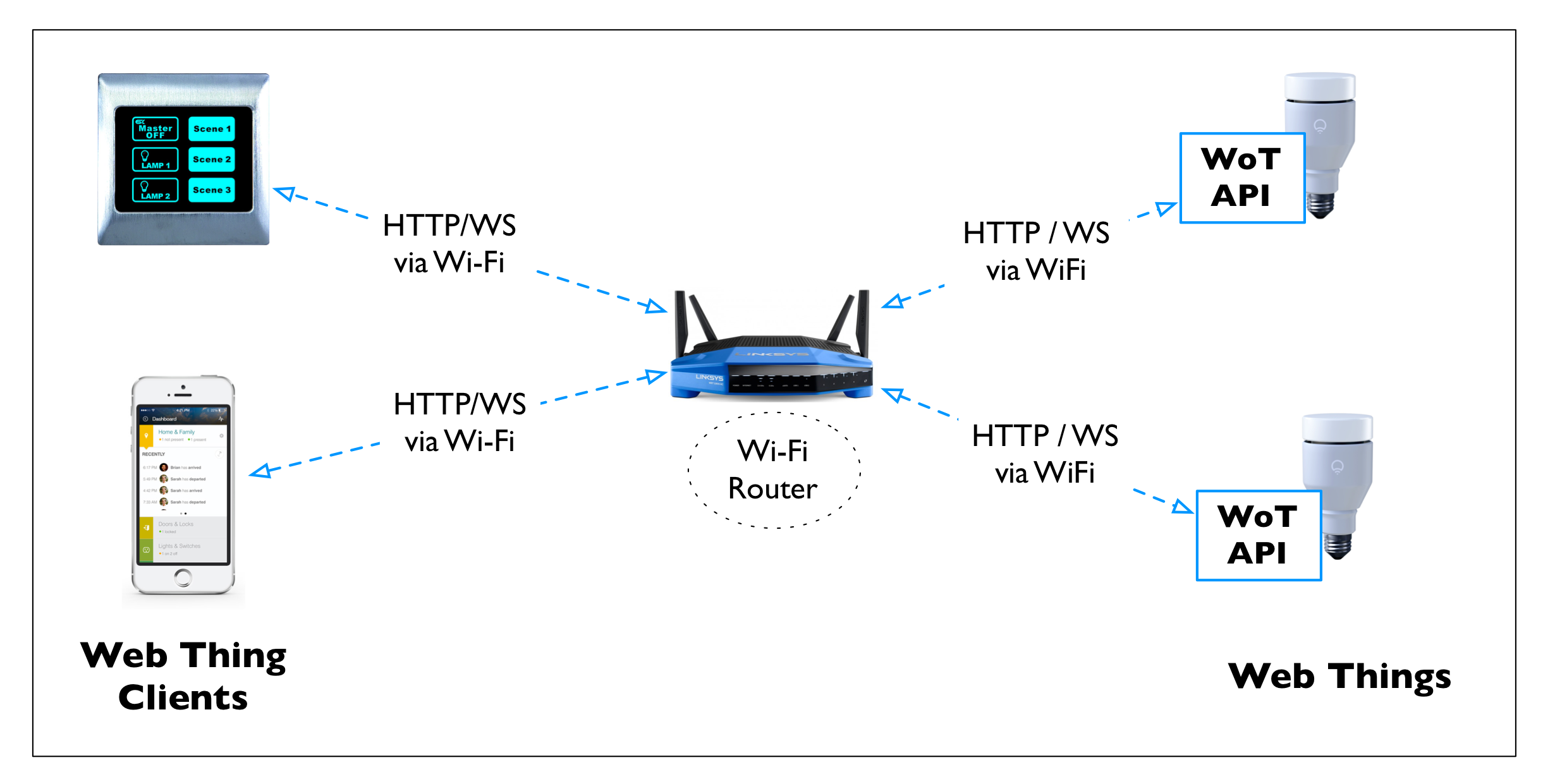 When a Web Thing exposes a Web API, Clients can directly connect to it, potential through a local address if they are both on the same network
