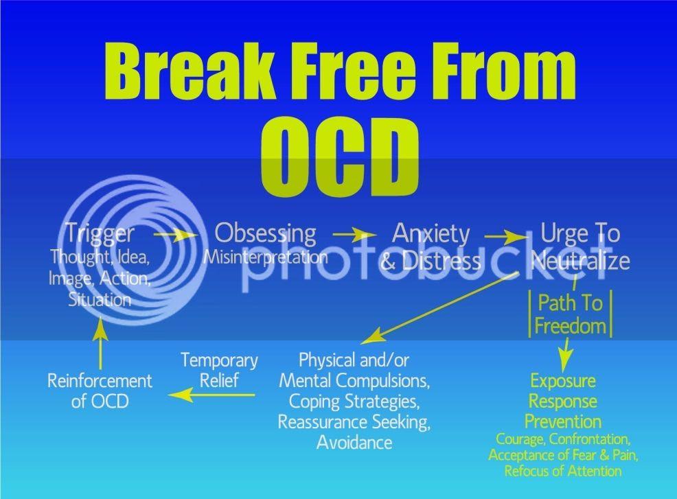 http://fairfieldocdgroup.freehostia.com/ocdcycle.html