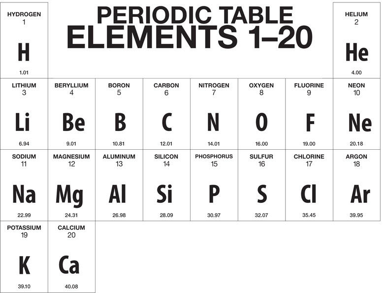 45 Periodic Table Quiz On First 30 Elements Quiz 30 Periodic On