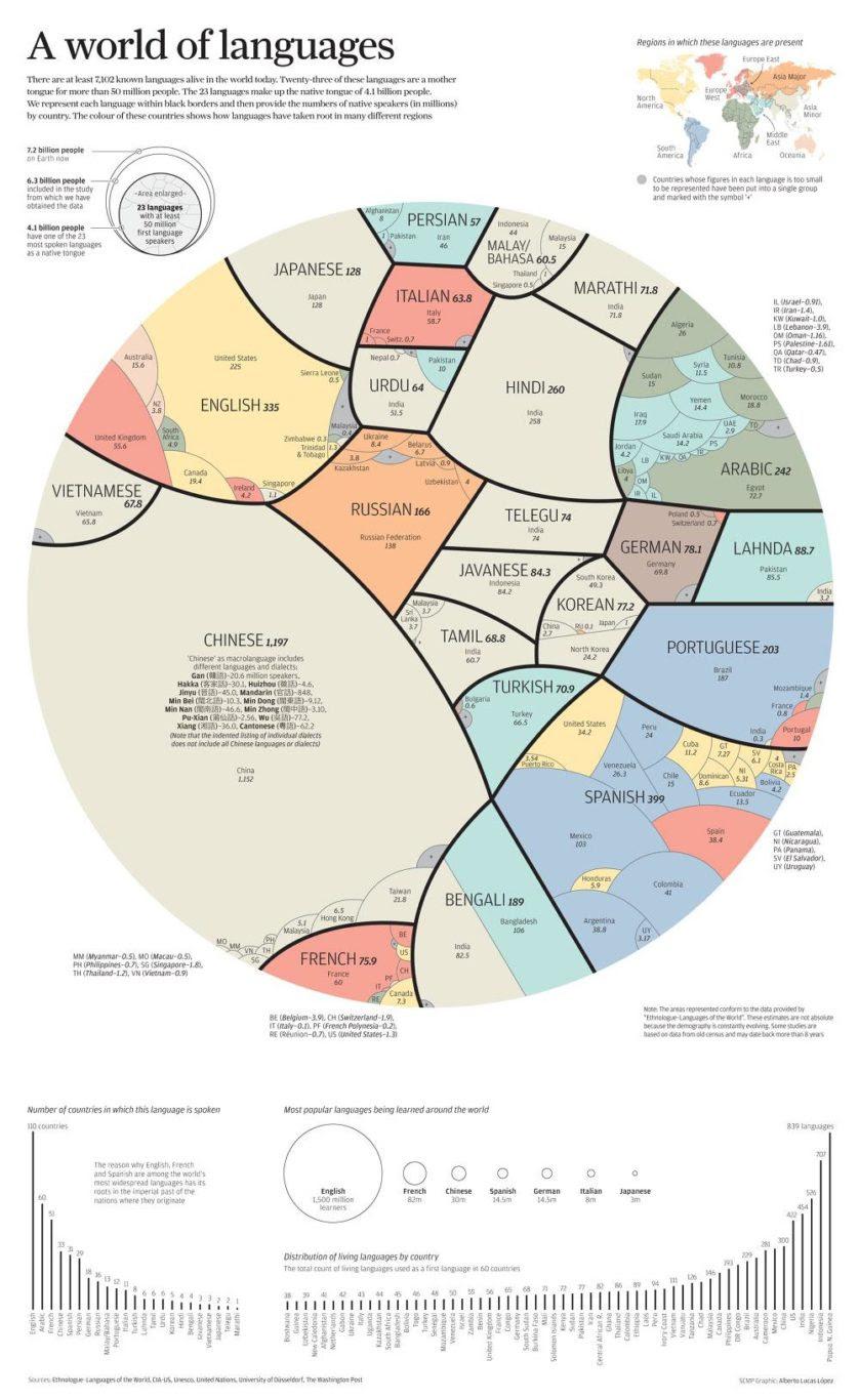 infografico linguas mais faladas mundo (2)