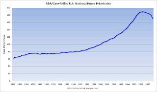 Case Shiller House Price Index