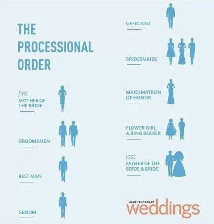 Processional order at the wedding   Wedding Ideas