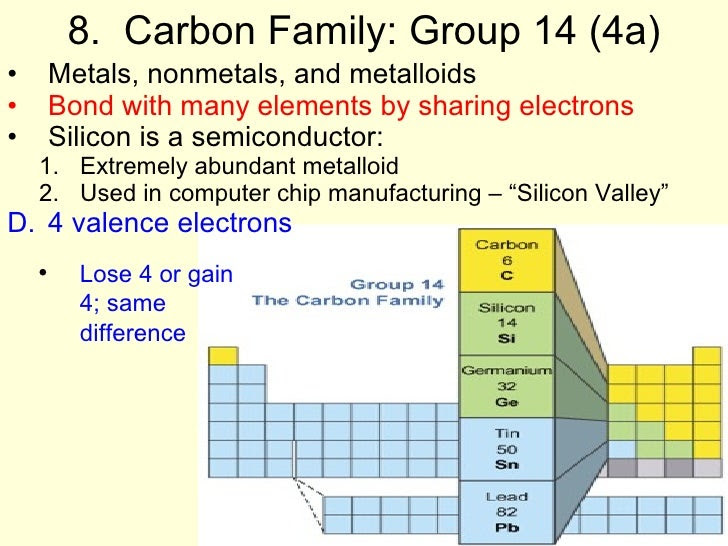 7 Periodic Table Carbon Properties Carbon Properties Table Periodic