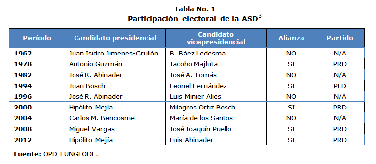 ASDTabla1