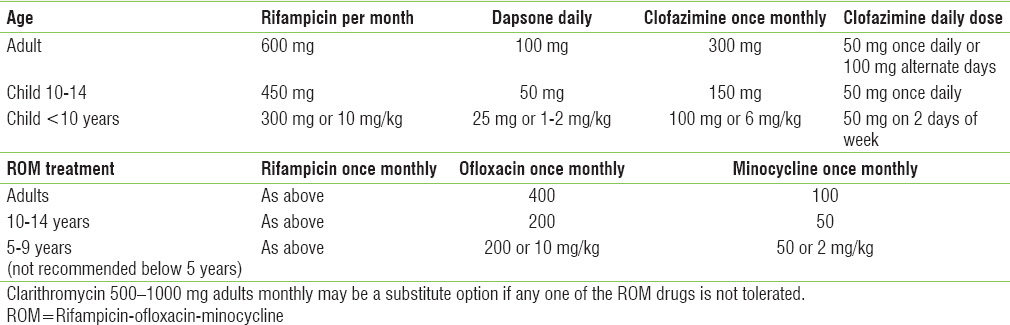 Table 1: Drug doses