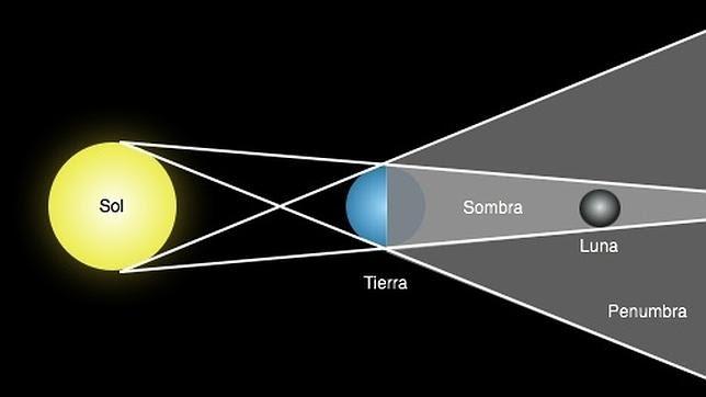 El eclipse total de superluna marcará el fin de una tétrada