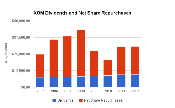 Exxon Mobil Share Repurchase Chart