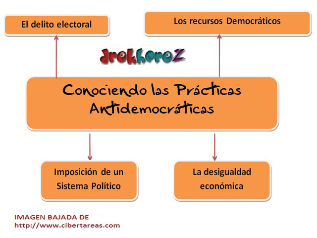http://cibertareas.info/wp-content/uploads/2012/07/Conociendo-las-practicas-antidemocraticas-mapa-mental.jpg