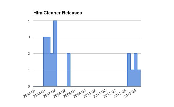 HtmlCleaner releases, 2006-2013