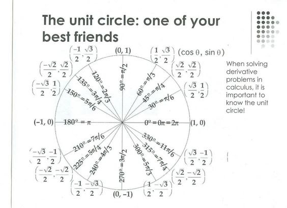 The unit circle - I can