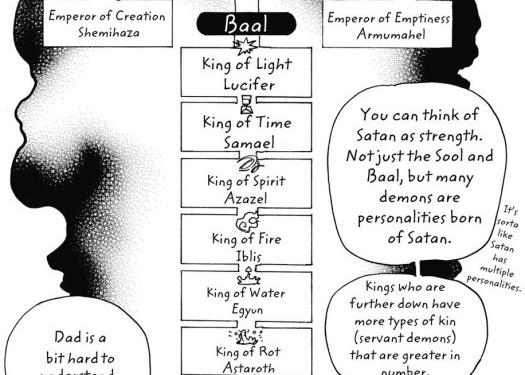 Ao No Exorcist Baal