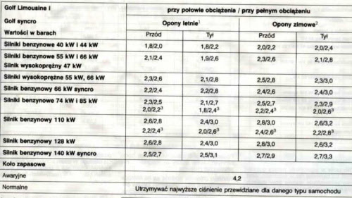 Ciśnienie W Oponach Dane Techniczne I Porady Volkswagen Golf 3