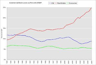 Retail Sales vs. Personal Good Consumption and Recessions