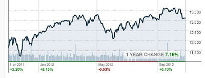 Dow Jones Industrial for one year