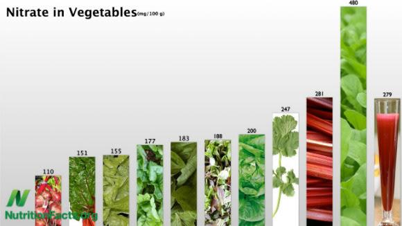 nitratos en vegetales w580 Zumo de remolacha y rendimiento deportivo