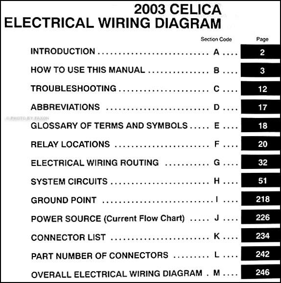 Diagram 2000 Celica Wiring Diagram Schematic Full Version Hd Quality Diagram Schematic Diagramofplants Aduis Bricolage Fr