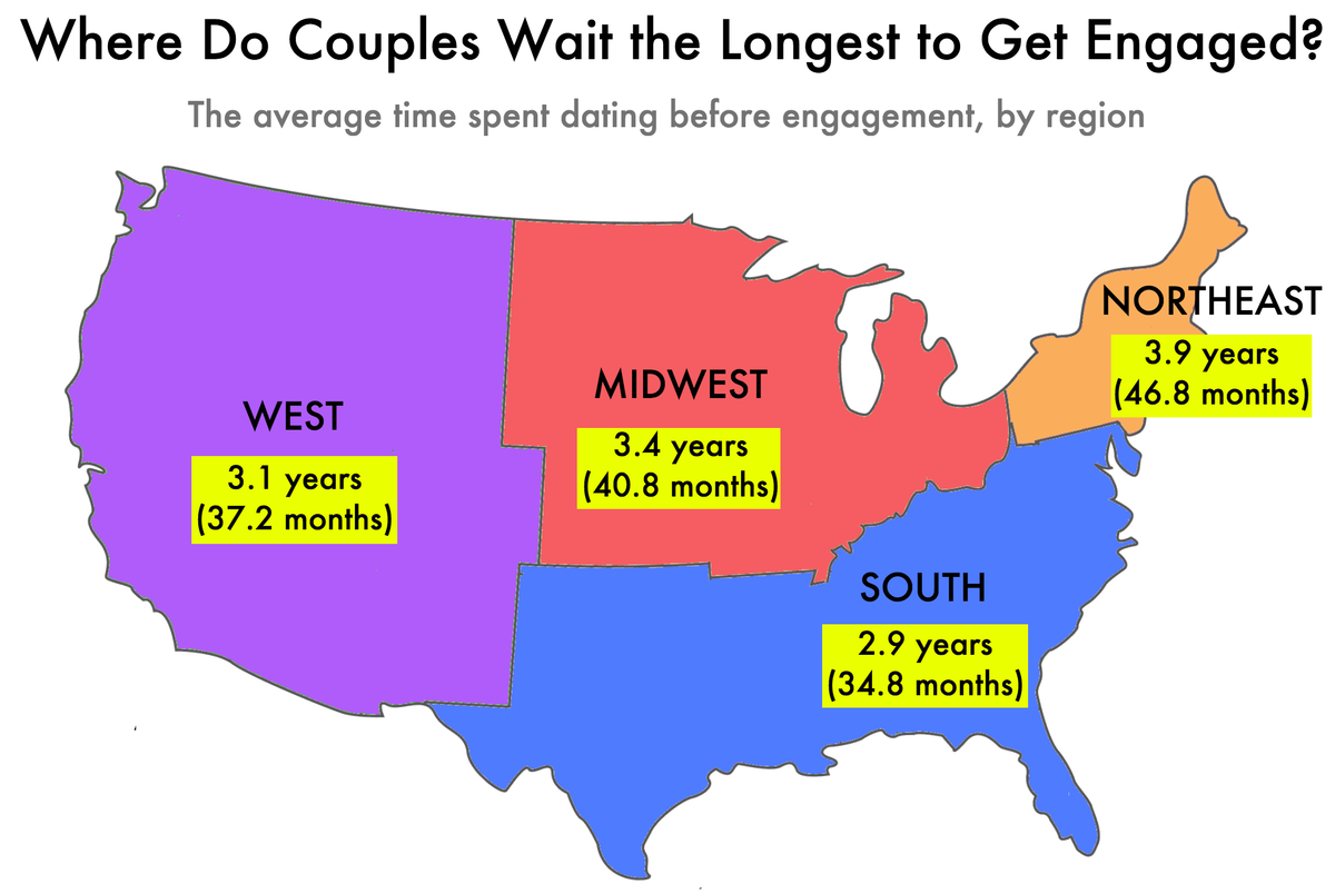 How Long Do Couples Date Before Getting Engaged?