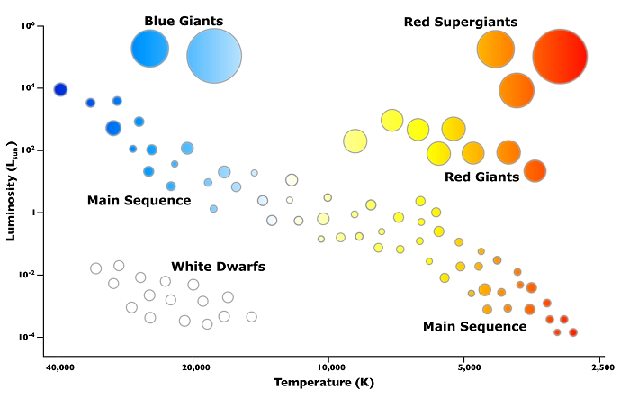 33 On A Hertzsprung Russell Diagram Where Would You Find Red Giant Stars