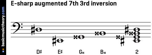 basicmusictheory.com: E-sharp augmented 7th chord