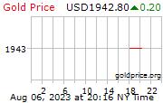 gold 1 dey o USD