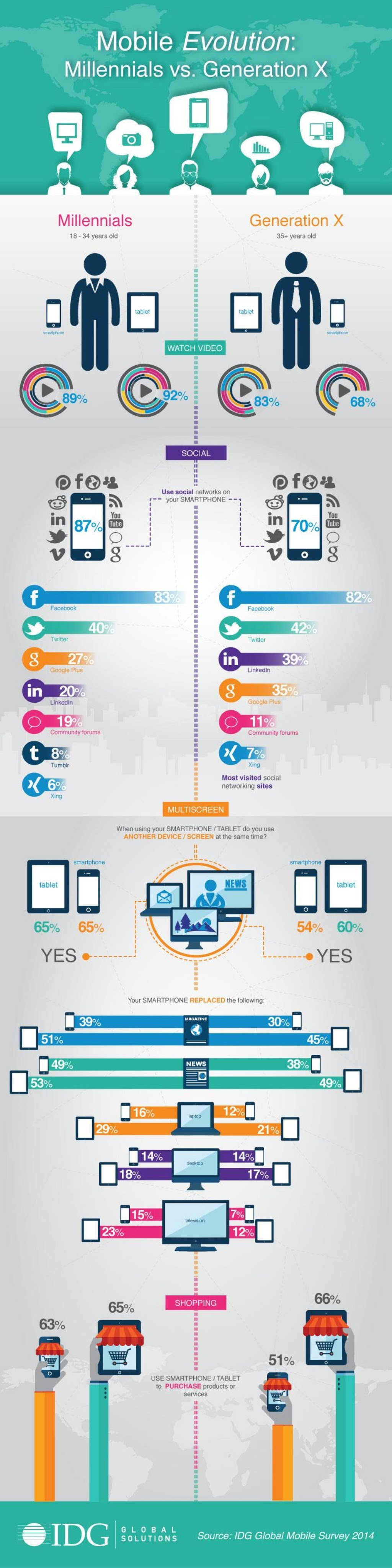 Mobile Evolution: Millennials vs. Generation X - infographic: The 'mobile evolution' is having a profound effect on consumers and businesses