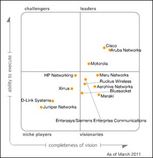 2011 Magic Quadrant for the Wired and Wireless LAN Access Infrastructure