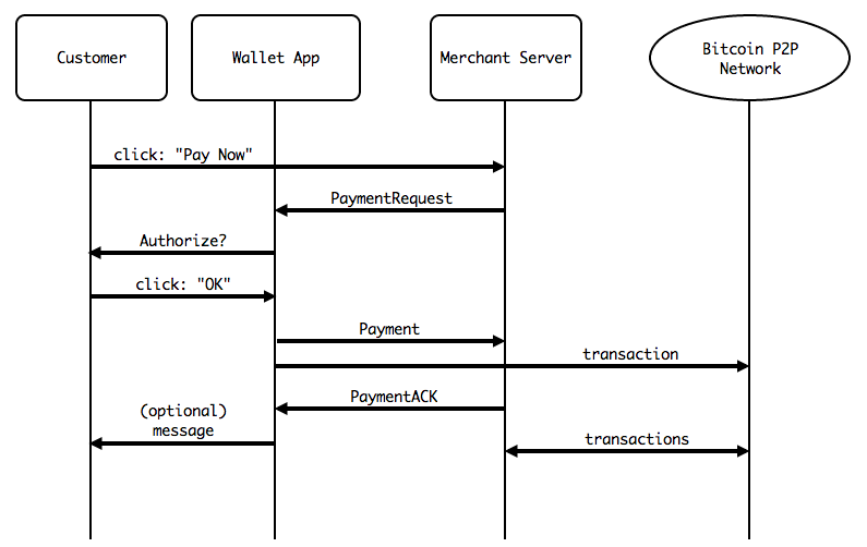 Bitcoin Payment Protocol Explained | Bitcoin In Plain English