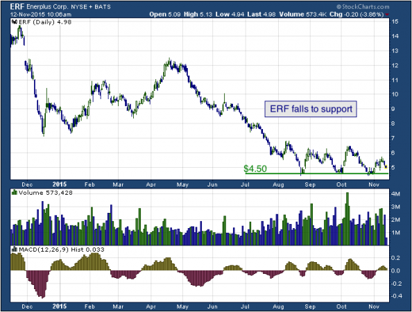 1-year chart of Enerplus (NYSE: ERF)
