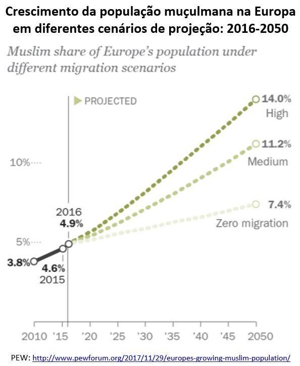 Crescimento da população muçulmana na Europa: 2016-2050