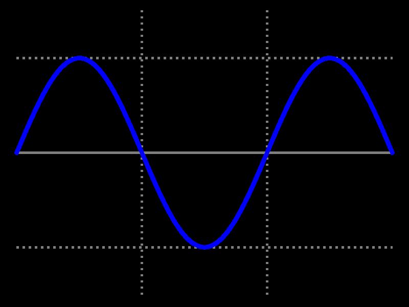 File:Simple sine wave.svg
