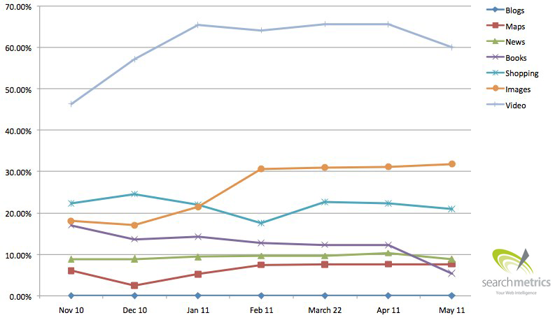 Universal Search Trend Percentage