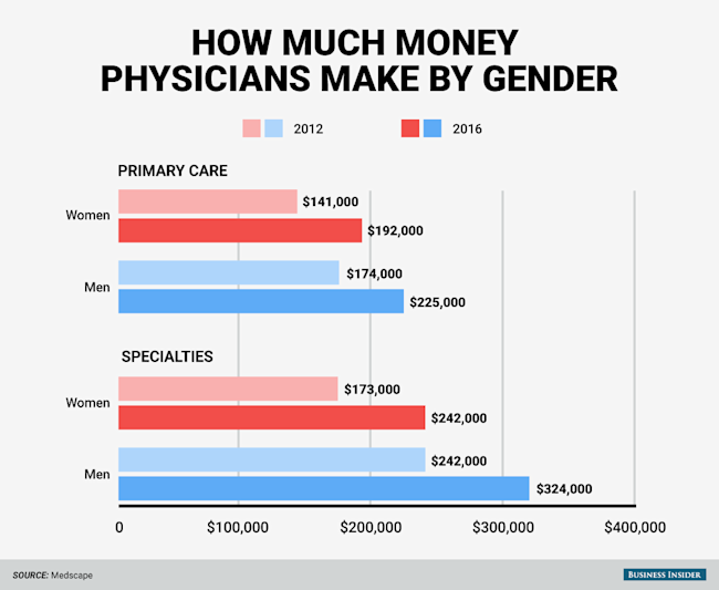 Here's how much money doctors actually make - Yahoo Finance
