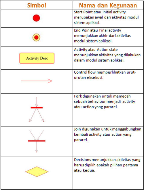 Diagram Activity Mengenal Teknologi Sistem Informasi Komputer