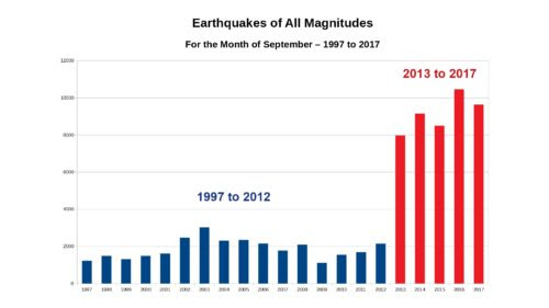 Earthquakes for Month of September 1997-2017