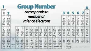 83 Periodic Table Number The Groups Groups Number Table