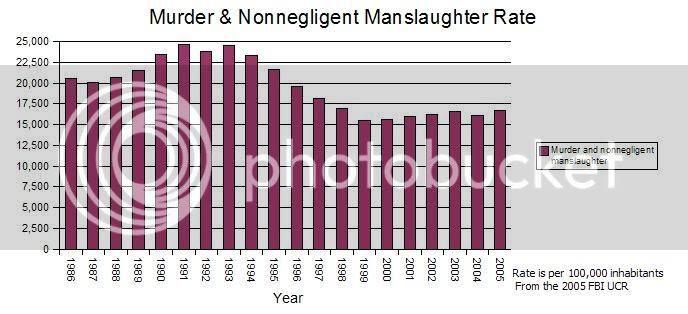 Murder + Nonnegligent Manslaughter Rate