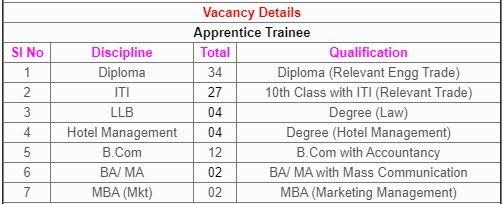 Numaligarh Refinery Ltd Recruitment 2020 – Apply Online for 101 Apprentice Trainee Posts