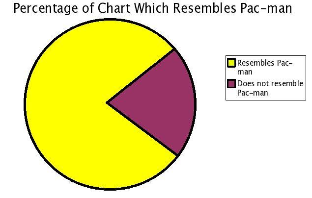 Pacman graph