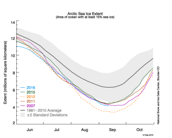 Figure 2a. The graph shows Arctic sea ice extent as of September 12, 2016, along with daily ice extent data for four other record low years. 2016 is shown in blue, 2015 in green, 2012 in orange, 2011 in brown, and 2007 in purple. The 1981 to 2010 average is in dark gray. The gray area around the average line shows the two standard deviation range of the data. Sea Ice Index data.||Credit: National Snow and Ice Data Center|High-resolution image