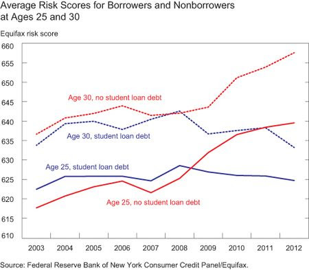 Economy Creating Lost Generation - Credit Risk Scores