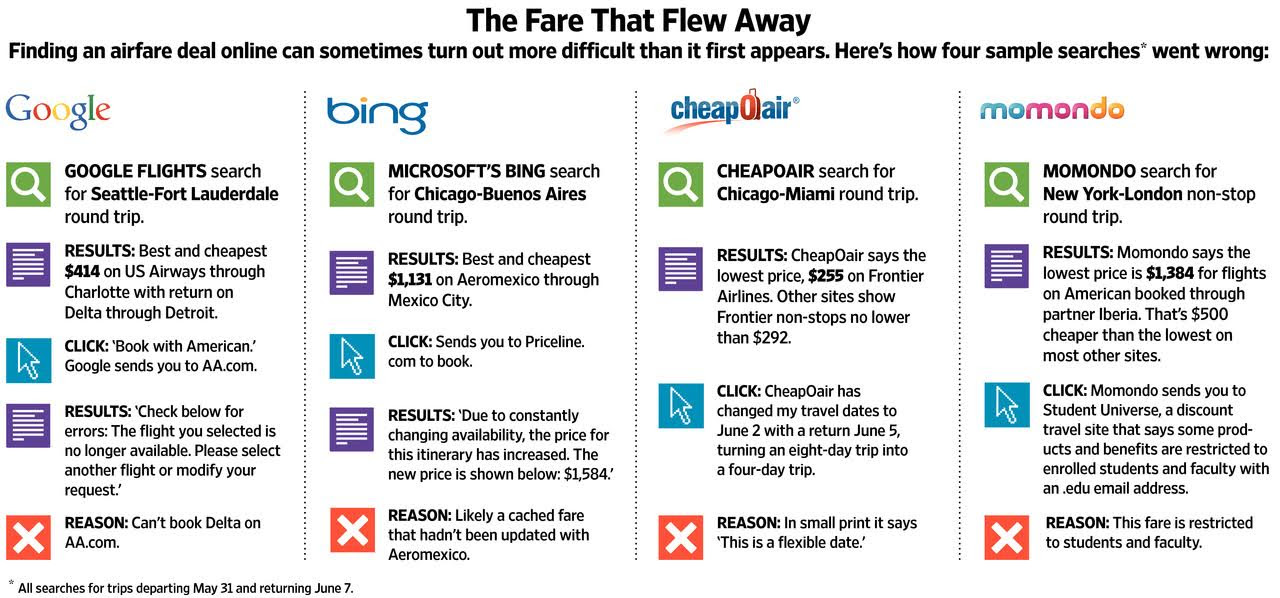 Retrieved fromhttp://finance.yahoo.com/photos/the-fare-that-flew-away-photo-1427978717481.html