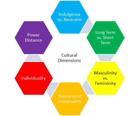 hofstede cultural dimensions china vs usa