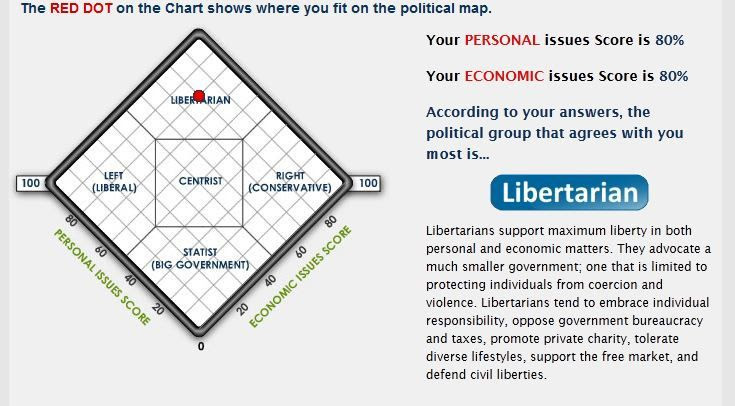 Libéral ou libertarien par Thierry FALISSARD