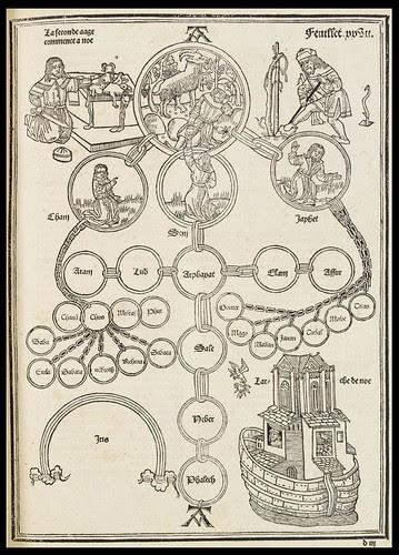 Noah geneaology - La mer des histoires 1491 Rudimentum novitiorum