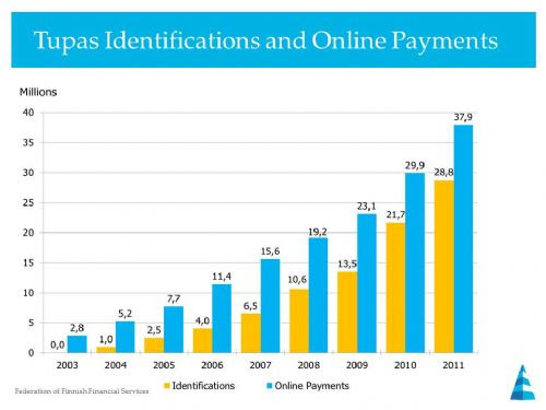 e-id and e-commerce payments